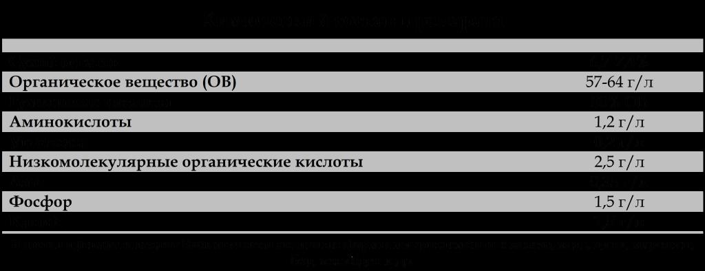 Таблица состава препарата